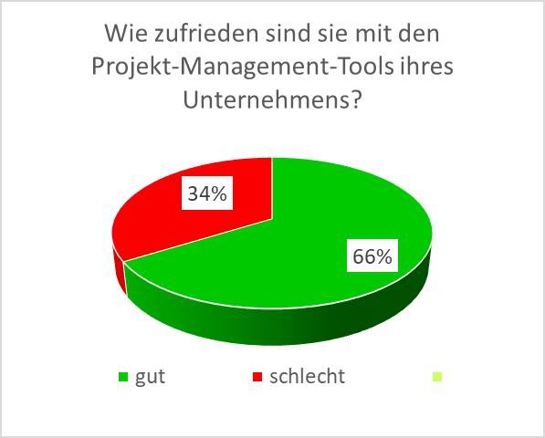 Projektmanagement: die richtigen Tools nutzen