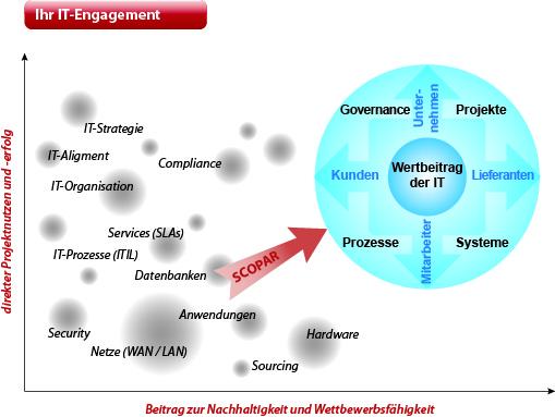 IT-Beratung: IT-Unternehmensberatung mit Blick fürs Ganze