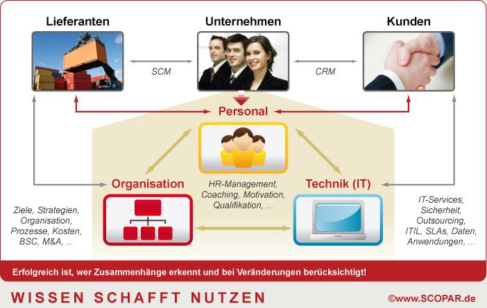 Unternehmensberatung IT, Personal und Organisation