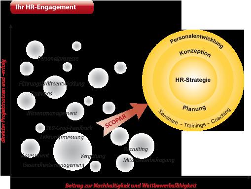 Personalberatung: Personalentwicklung mit 100% Empfehlung und ganzheitliche Personalentwicklung