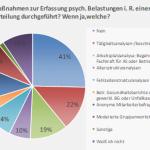 Bereits durchgeführte Maßnahmen zur Erfassung der psychischen Belastungen im Rahmen einer Gefährdungsbeurteilung