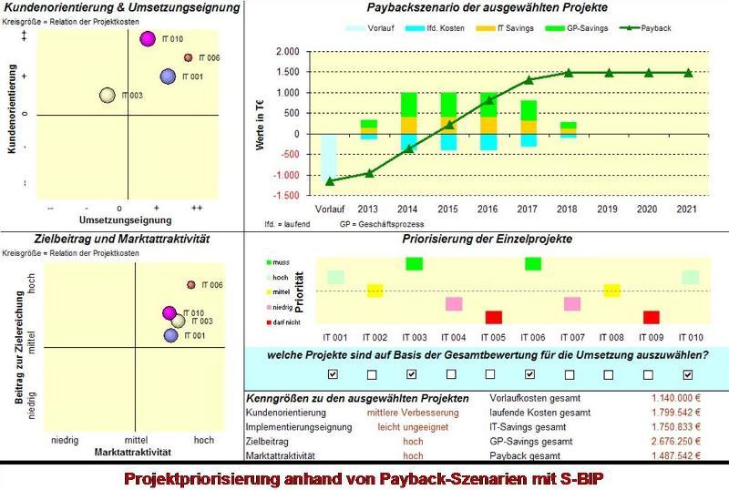Projektbewertung mithilfe von S-BIP