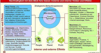 Nachhaltigkeit im dynamischen Wettbewerb