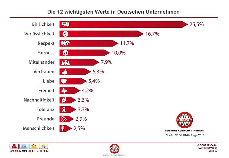"""12.3.2013: SCOPAR-Studie """"Die wichtigsten Werte"""""""