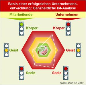 Körper. Geist und Seele - ganzheitliches BGM