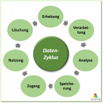 Data Governance: Datenlebenszyklus