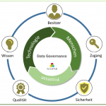 Elemente von Data Governance