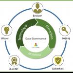 Elemente von Data Governance