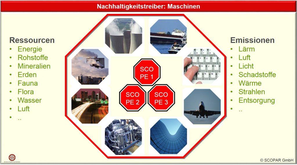 Ressourcenminimale Planung und Emissionsoptimierter Einsatz der Maschinen
