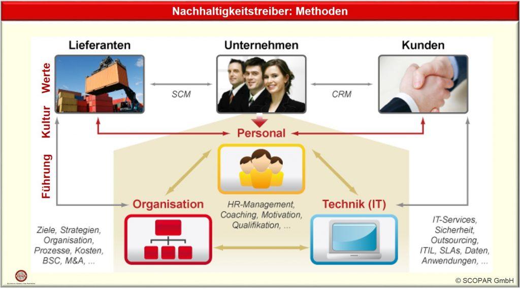 IT, Organisation und Personal fungieren gemeinsam um Werte und Kultur zu erhalten