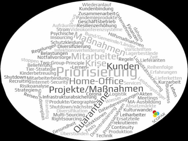 Priorisierungskriterien für Aufgaben, Maßnahmen und Projekten